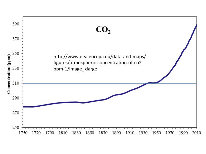 Styrkur koltvísýrings (CO2) í andrúmsloftinu síðan árið 1750.